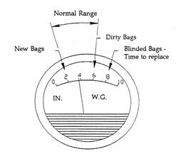 Magnehelic differential pressure gauges