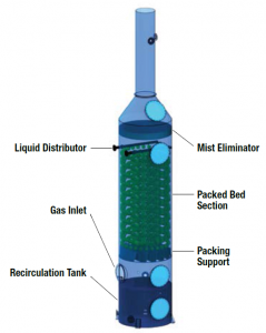 packed tower wet scrubber design